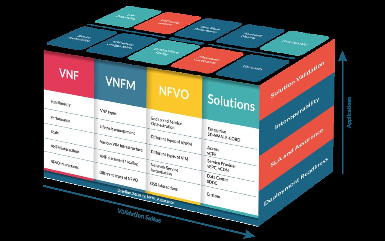 NFV Test Framework